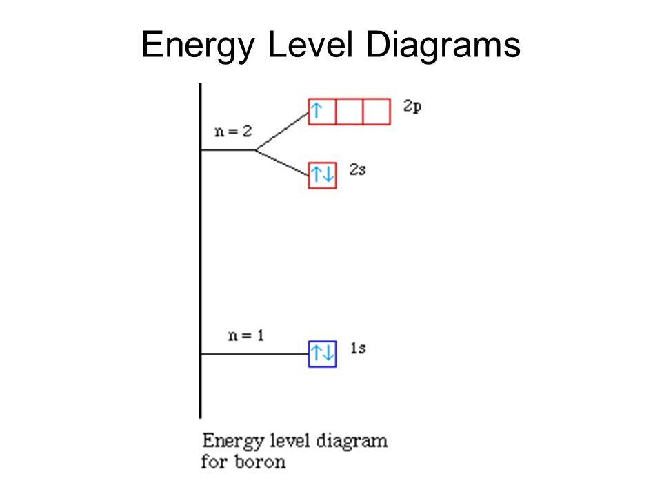 energy level diagram for boron ddec 2 wiring bohr model of the atom s atomic hydrogen 15 read scenario complete questions completed packet due tomorrow hw finish