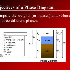 Three Phase Diagram Of Soil Citrix Visio 1 Specific Gravity 2 Gs 3 Material Ppt 10 Objectives A To Compute The Weights Or Masses And Volumes Different Phases