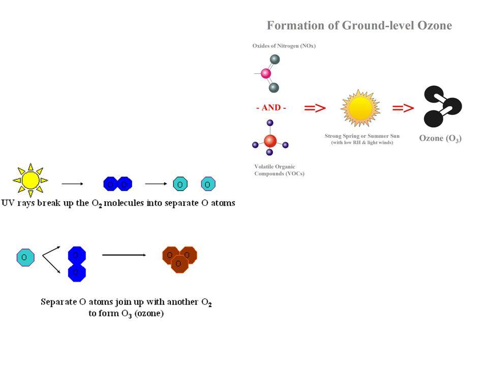 Image result for NOx + VOCs heat sunlight ozone graphic
