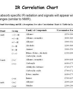 Lecture  nmr dept ir spectroscopy how it works also chart gungoz  eye rh