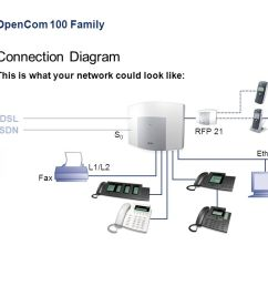 5 opencom 100 family this is what your network could look like fax l1 l2 s0s0 rfp 21 ethernet lan dsl isdn connection diagram [ 1280 x 720 Pixel ]