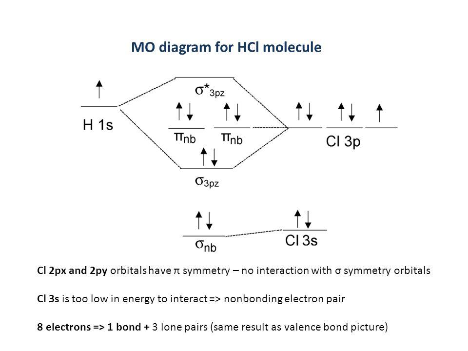 molecular orbital energy diagram for co s plan wiring with underfloor heating hcl great installation of todays rh 6 7 12 1813weddingbarn com