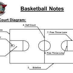 High School Basketball Court Diagram Wireless Network Topology Notes Baseline Basket Key Half 2