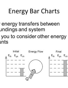 energy bar charts show transfers between surroundings and system allow you to consider other accounts also keeping track of during chemical change  use rh slideplayer