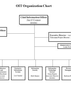 Office of information technology organization chart april ppt also organisation hobit fullring rh