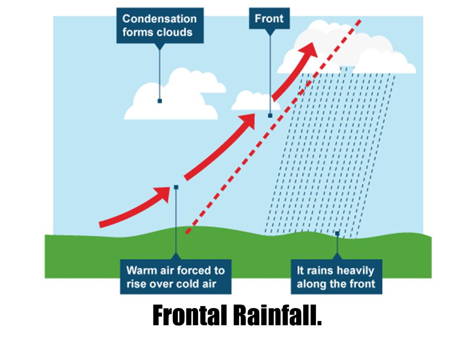 frontal rainfall diagram 2002 isuzu rodeo radio wiring walt what is weather do you think this an image of 8