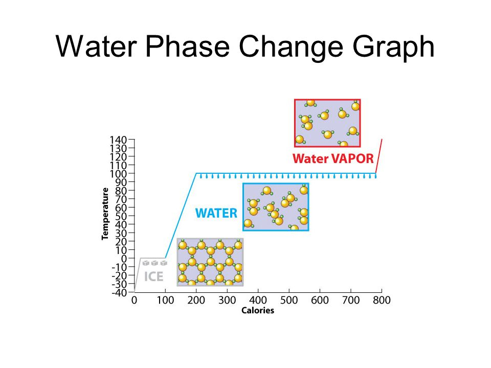 phase change of water diagram rj45 wiring cat5e states matter and ppt download 18 graph