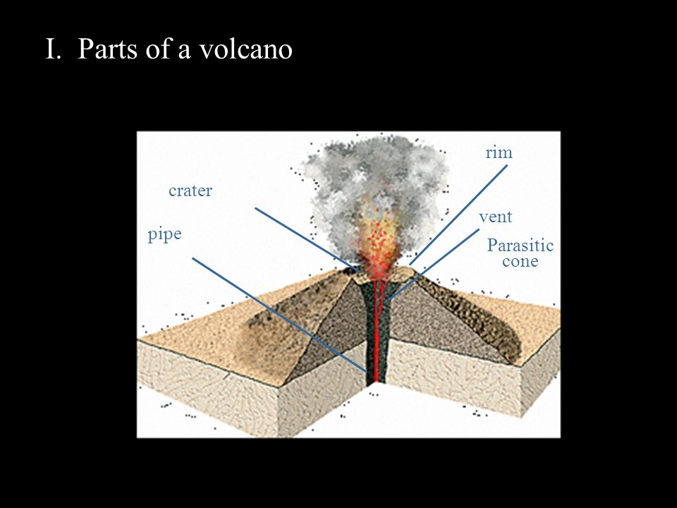 volcano diagram pipe hunter ceiling fan control switch wiring i parts of a rim crater vent parasitic cone ppt 2