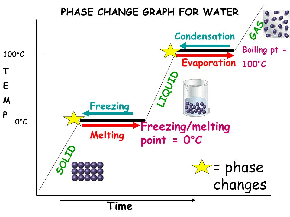 phase change of water diagram 03 focus belt topic chemistry aim explain the different types changes point 0 c boiling pt 100 solid liquid gas melting freezing evaporation condensation graph for