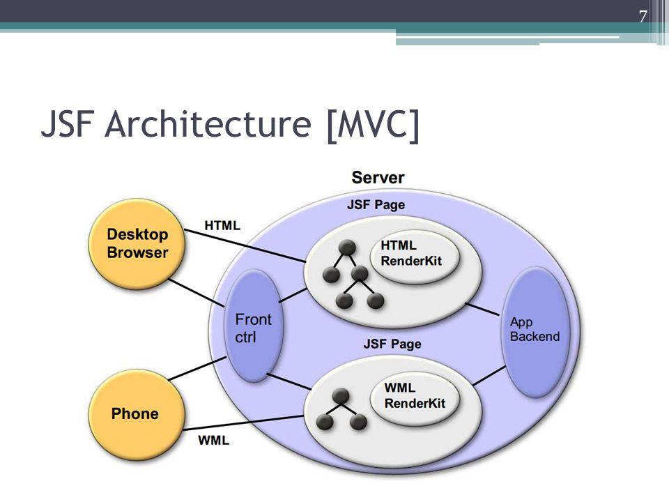 jsf architecture diagram macbeth plot framework java server faces presented by songkran totiya 6 10 7 mvc