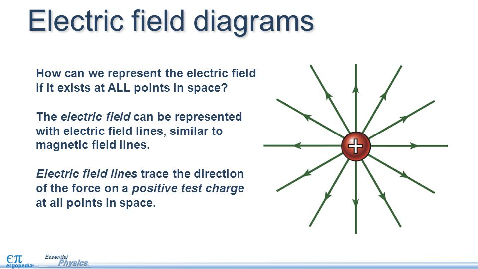 what do the lines represent in an electric field diagram pride victory scooter wiring fields objectives interpret diagrams 11 how