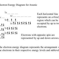 Orbital Diagram For Arsenic 2007 Pontiac G6 Wiring Ionization Energies Originated 11 20 Last Revision 05 19 12 Mike 1s 2s 2p 3s 4s 3p 4p 3d 4d 5s 5p E N R G Y Electron Energy