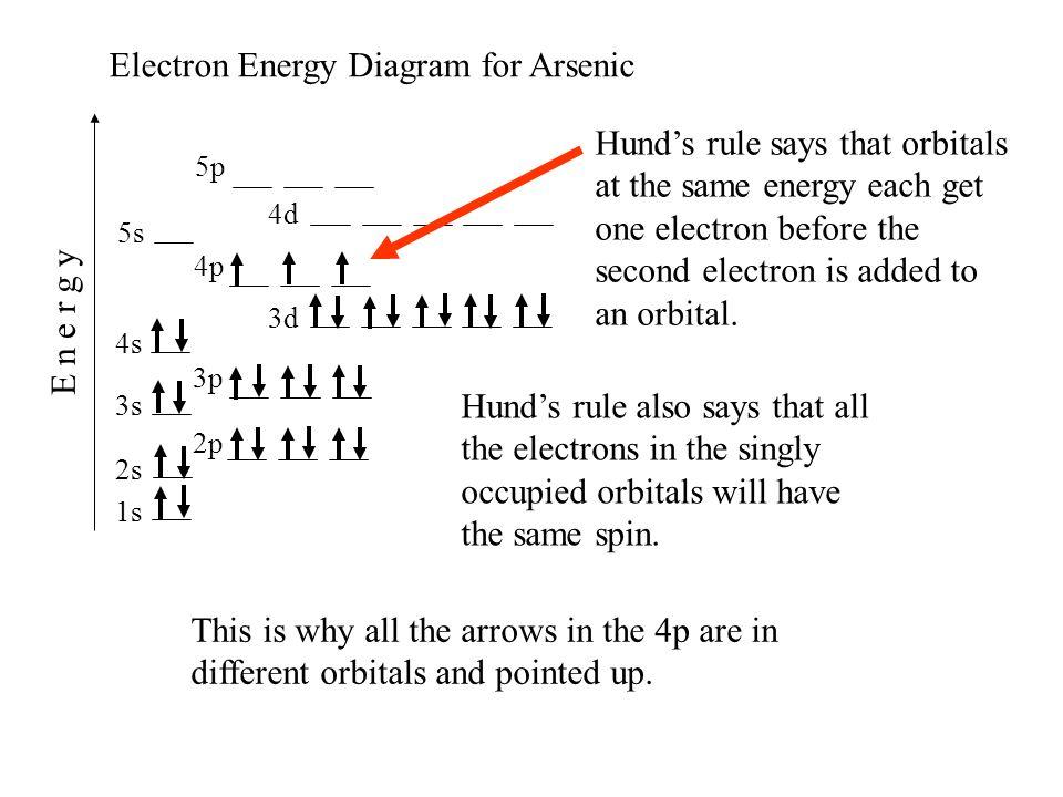 orbital diagram for arsenic fujitsu wiring ionization energies originated 11 20 last revision 05 19 12 mike 1s 2s 2p 3s 4s 3p 4p 3d 4d 5s 5p e n r g y electron energy