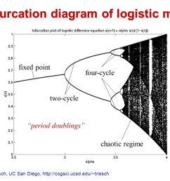 15 bifurcation diagram of logistic map fixed point a s 16 jochen triesch  [ 1058 x 793 Pixel ]