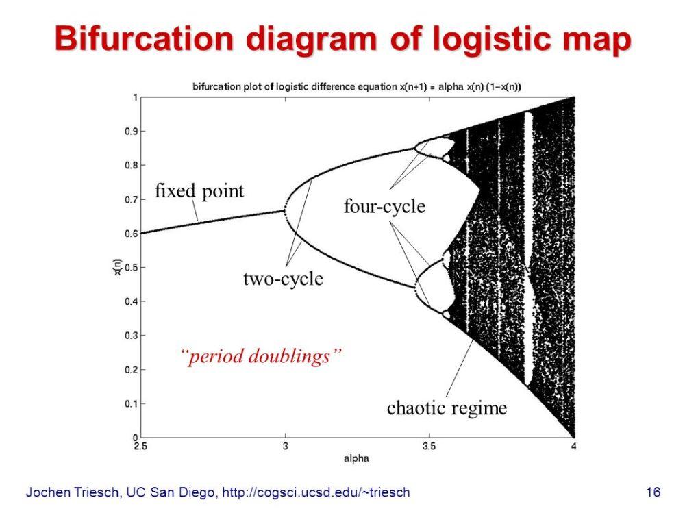 medium resolution of  15 bifurcation diagram of logistic map fixed point a s 16 jochen triesch