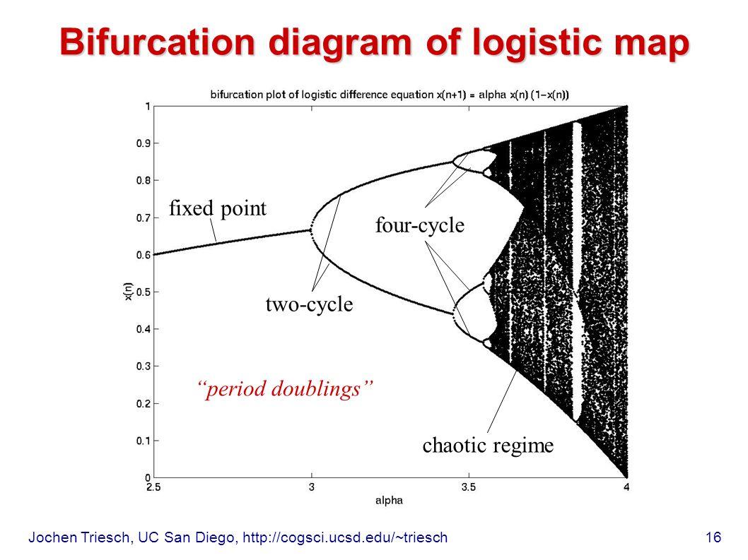 hight resolution of  15 bifurcation diagram of logistic map fixed point a s 16 jochen triesch