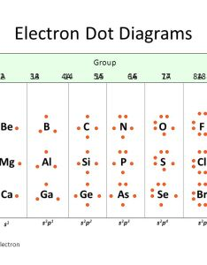 electron dot diagrams also lewis valence electrons found in rh slideplayer