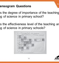 11 consensogram questions what is the degree of importance of the teaching and learning of science [ 1122 x 794 Pixel ]