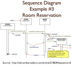 Sequence Diagram For Hotel Reservation System 1995 Ford F150 Starter Solenoid Wiring Uml Examples Preseted By Mehran Najafi Shima Aghtar Ppt Download 16 Example 3 Room