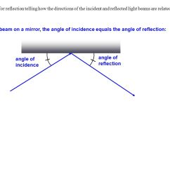 2 give a rule for reflection telling how the directions of the incident and reflected light beams are related for a light beam on a mirror the angle of  [ 1365 x 1024 Pixel ]