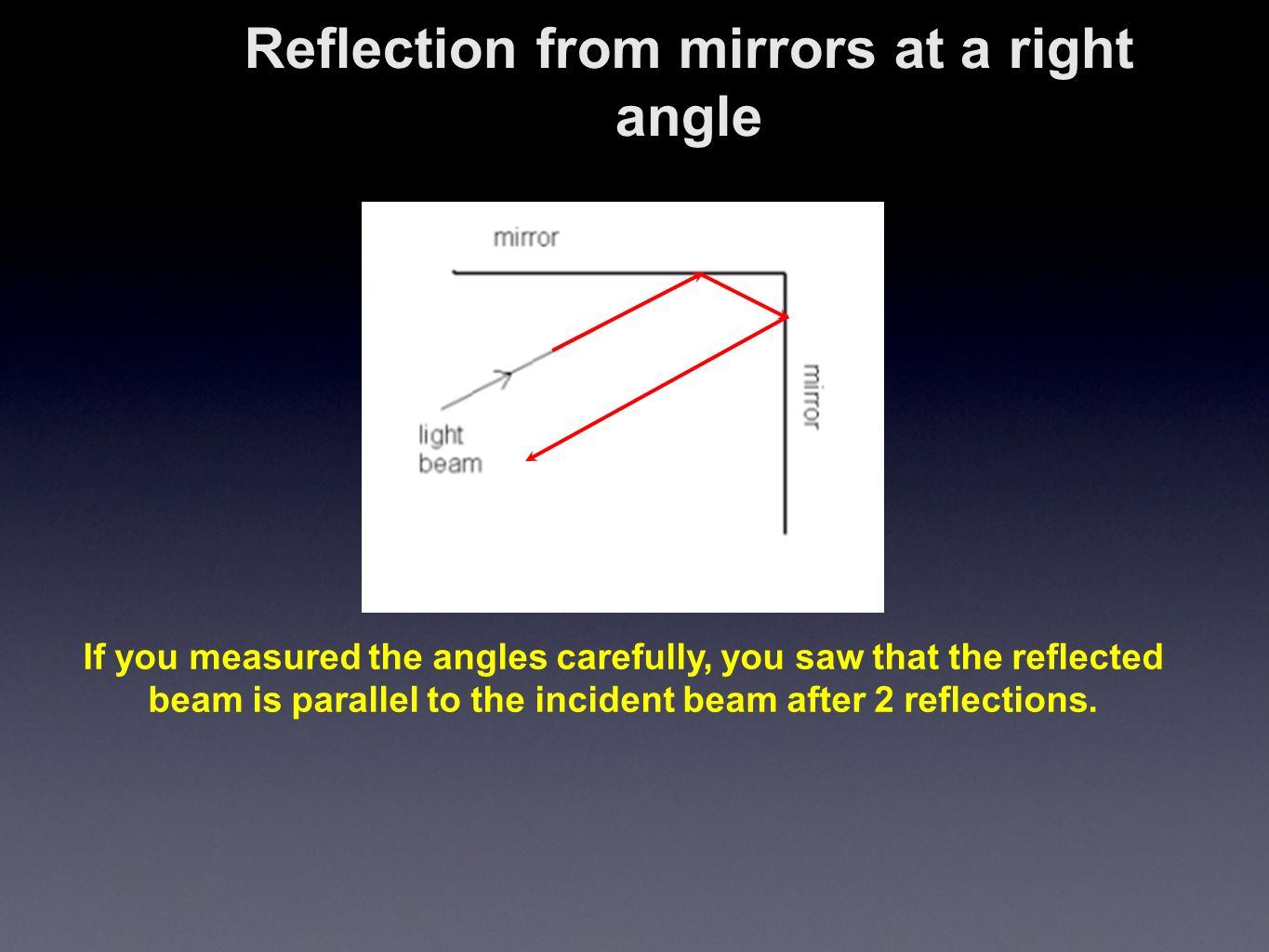hight resolution of 6 reflection from mirrors at a right angle if you measured the angles carefully you saw that the reflected beam is parallel to the incident beam after 2
