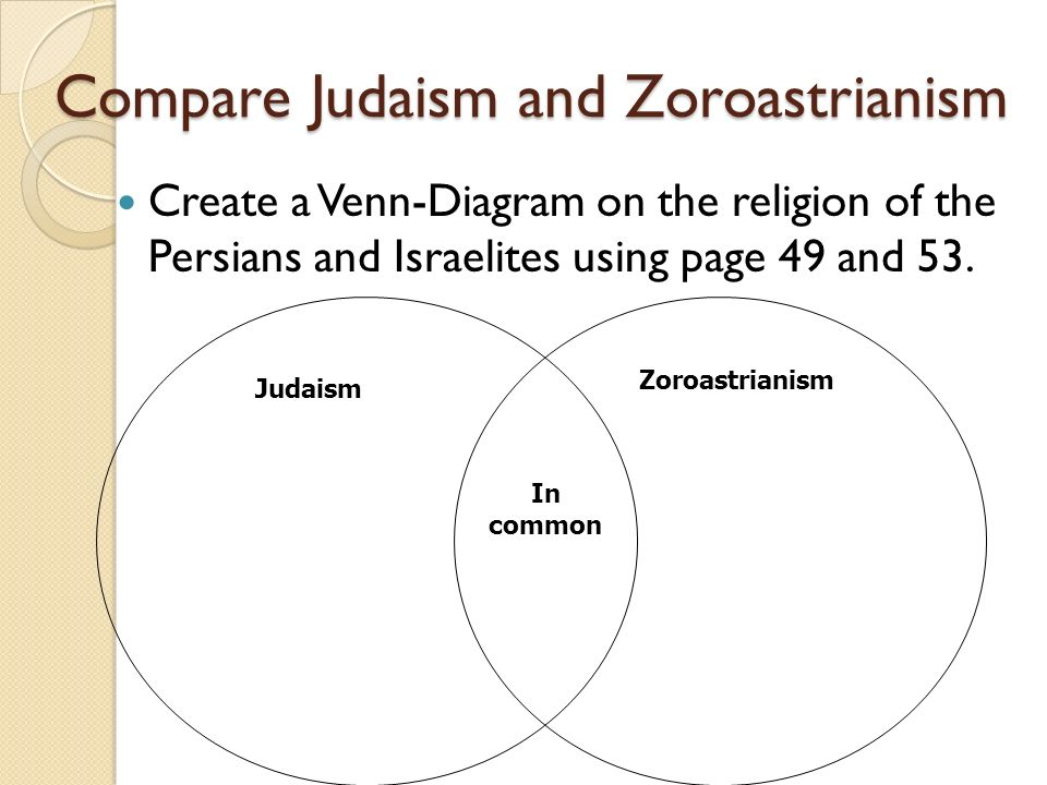 judaism hinduism venn diagram lighting circuit wiring 2 way kick off key terms monsoons p 94 citadel 95 vedas 96 compare and zoroastrianism create a on the religion of persians