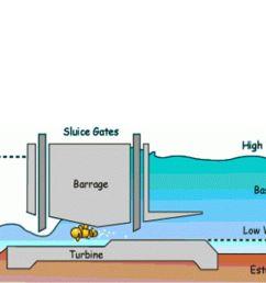 9 methods tidal stream generator tidal barrage dynamic tidal power tidal lagoon [ 1058 x 793 Pixel ]
