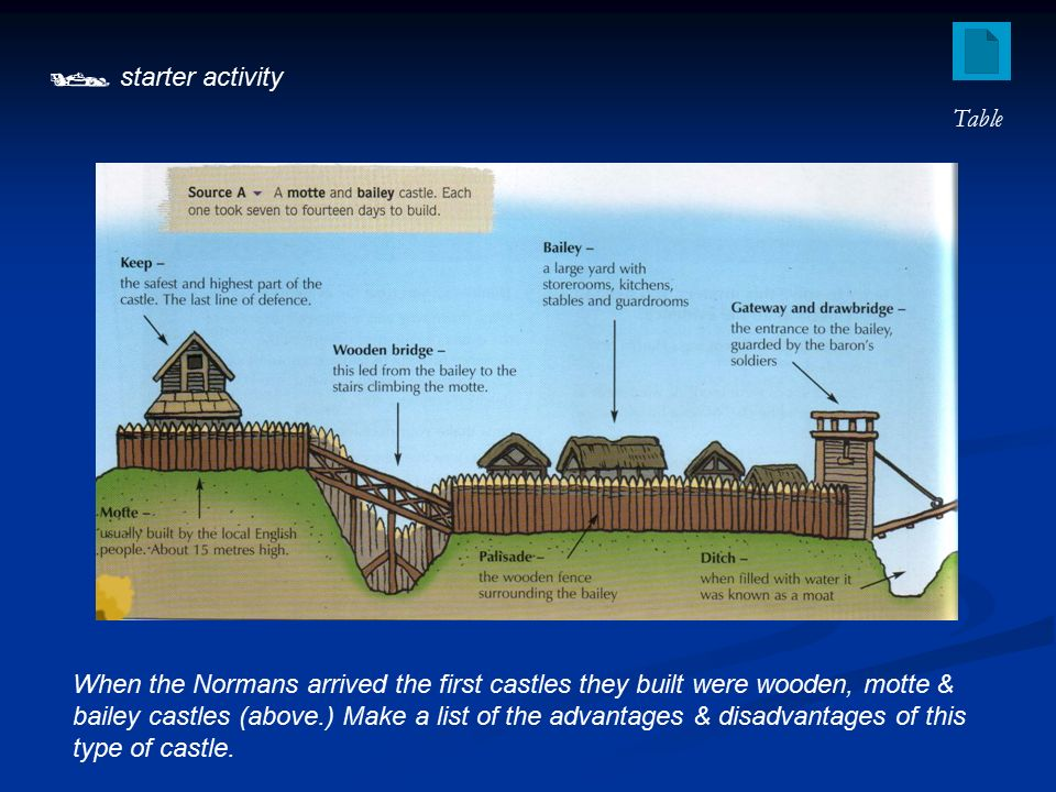 Starter Activity When The Normans Arrived First Castles They Advantages Of Curtain Wall