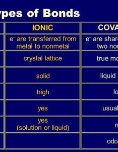 types of bonds  johannesson ionic covalent also iiiiiiiv  introduction to bonding chemical rh slideplayer