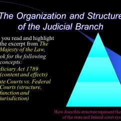 Judicial Branch Court System Diagram Dc Wiring The Organization And Structure Of As You Read Highlight Excerpt From