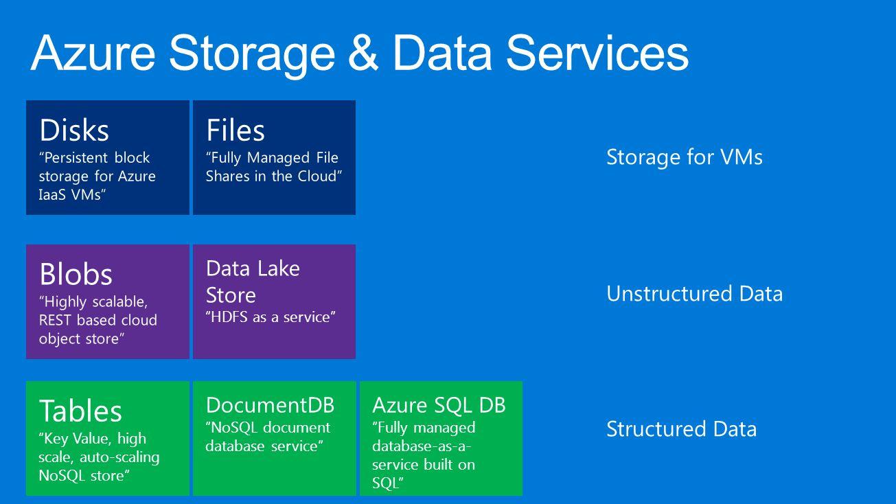 Image result for SQL Server 2016