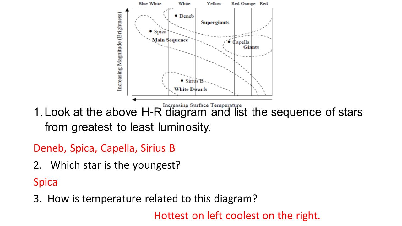 hight resolution of look at the above h r diagram and list the sequence of stars from greatest
