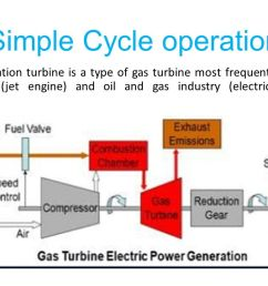 8 simple cycle operation a simple cycle operation turbine is a type of gas turbine most frequently used in the power generation aviation jet engine and  [ 1280 x 720 Pixel ]