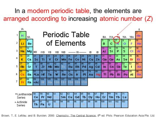 The Modern Periodic Table Is Arranged According To Increasing Atomic
