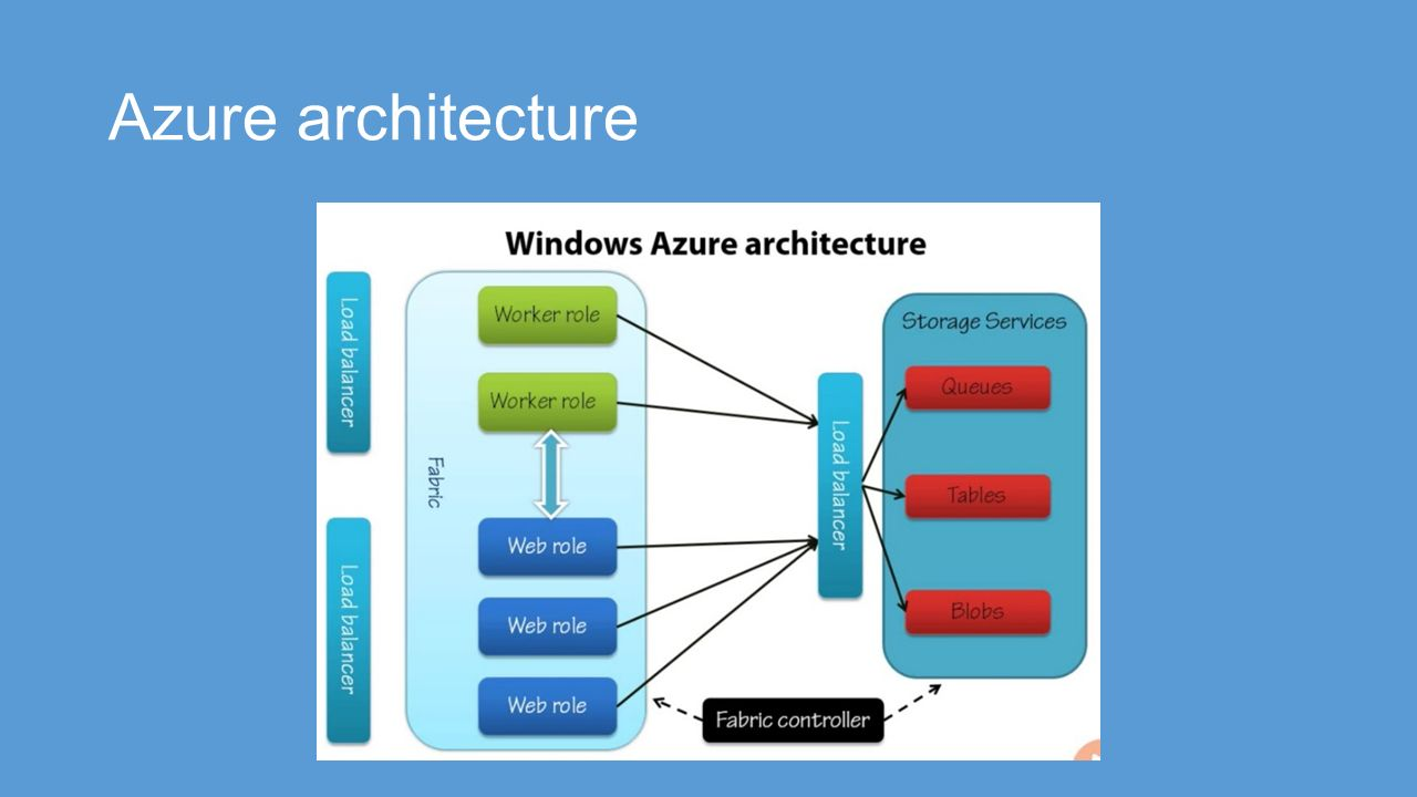 hight resolution of 11 azure architecture