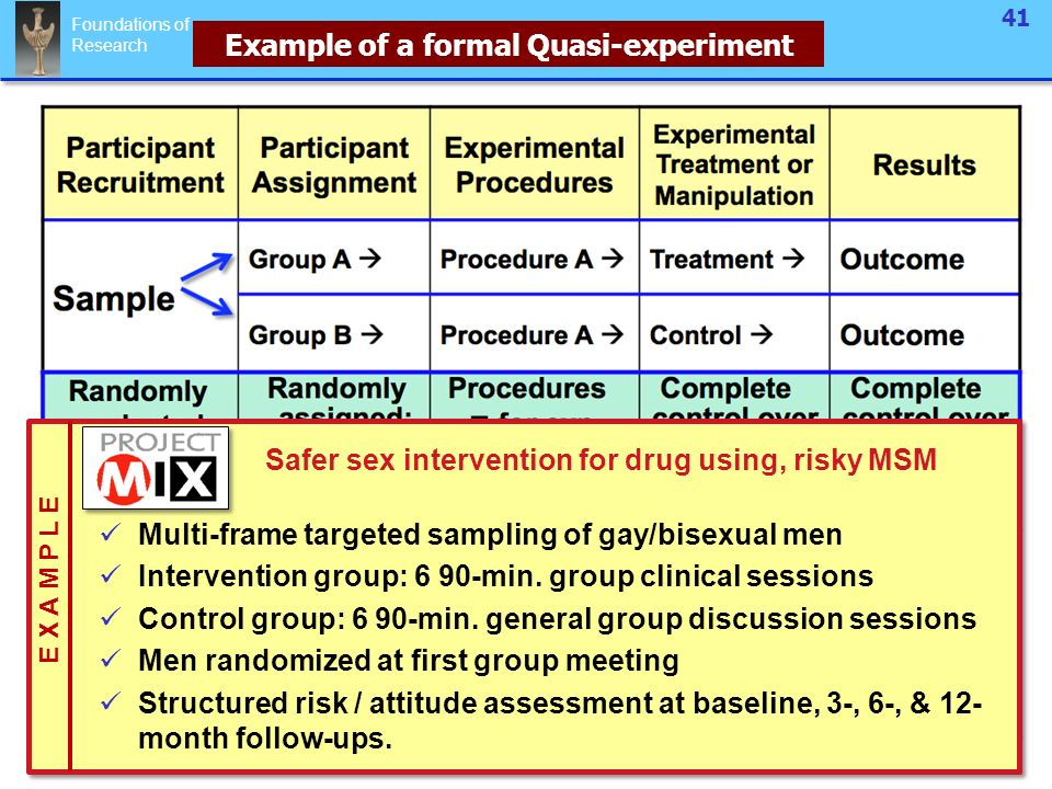 Foundations Of Research 1 Quasi Experimental & Field Studies This Is