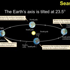 Earth Tilt And Seasons Diagram 1990 Honda Crx Radio Wiring The Four S Axis Is Tilted To 23 5 Degrees Ppt At