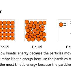 2 do now solids have low kinetic energy because the particles move slowly liquids have more kinetic energy because the particles move faster gases have the  [ 1280 x 720 Pixel ]