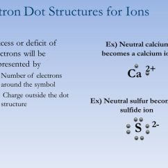 Electron Dot Diagram For S 2000 Jetta 2 0 Engine Formulas Chemistry 7 C Lesson Objectives Draw 12 Excess