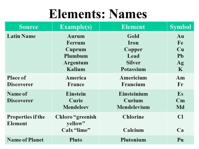 Latin names of all elements in periodic table www the history of modern periodic table elements names urtaz Images