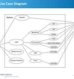 5 5 tcs internal use case diagram view [ 1058 x 793 Pixel ]