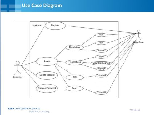 small resolution of 5 5 tcs internal use case diagram view