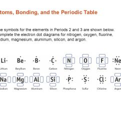 Periodic Elements Diagram Farmall Super A Distributor Wiring Atoms Bonding And The Table Electron Dot Diagrams Symbols For In Periods 2 3 Are Shown Below