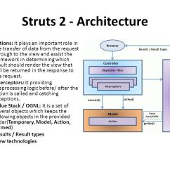 Mvc Struts Architecture Diagram 1998 Ford F150 Lariat Radio Wiring Chapter 2 Java Struct Content Basic 5