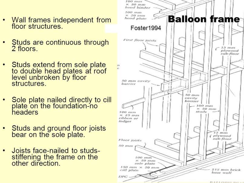 Atemberaubend Ballon Framing Diagramm Fotos - Badspiegel Rahmen ...