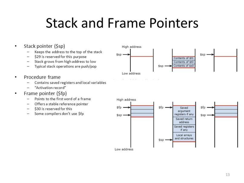 Stack Frame Pointers | Frameswalls.org