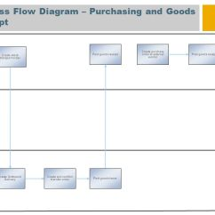 Inventory Management Process Flow Diagram Stator Wiring In Store Merchandise And Sap Best Practices For 6 Purchasing Goods Receipt Retail Sales Person