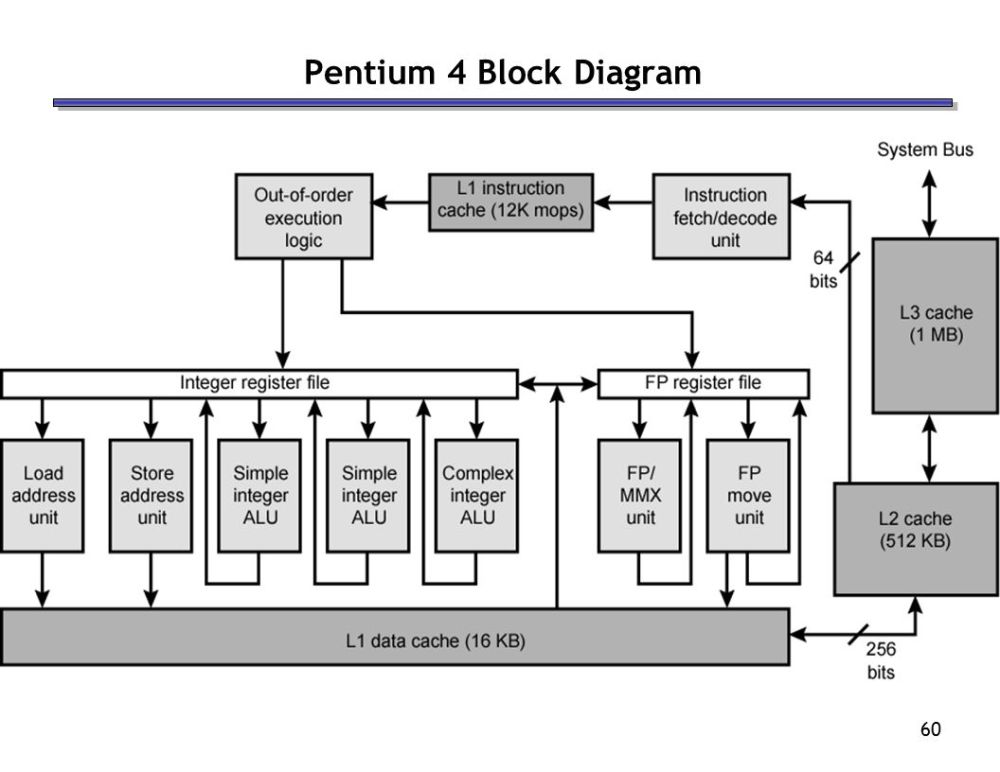 medium resolution of pentium 4 block diagram wiring diagram page pentium 4 block diagram explanation pentium 4 block diagram