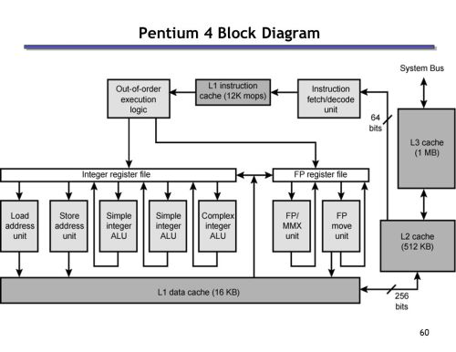 small resolution of pentium 4 block diagram wiring diagram page pentium 4 block diagram explanation pentium 4 block diagram
