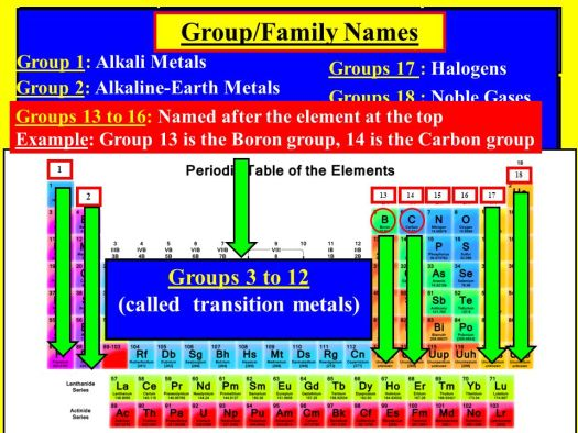 On the periodic table what are groups 3 12 called periodic periodic table in 3 sections 1 metals 2 metalloids urtaz Choice Image